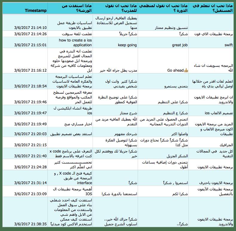تقييمات ورشة عمل الايفون