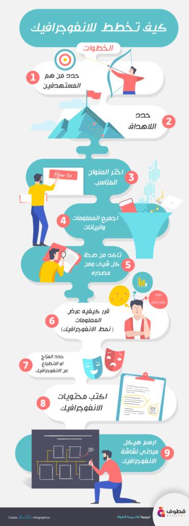 الانفوجرافيك كيف تخطط ب ٩ خطوات