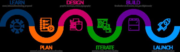 دورة تصميم الشعارات